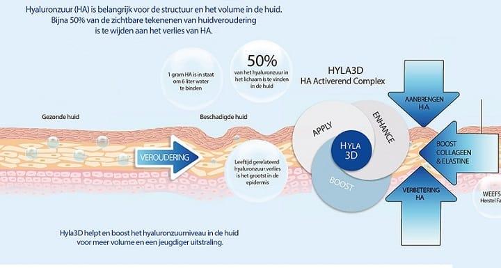 Dit is een plaatje dat visueel aangeeft hoe hyaluronzuur werkt.