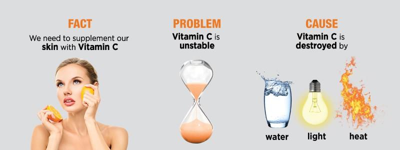 Deze foto geeft de feiten, problemen en oorzaken aan van vitamine c in de beauty industrie.